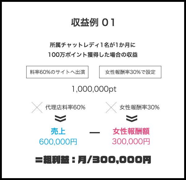 収益例 01